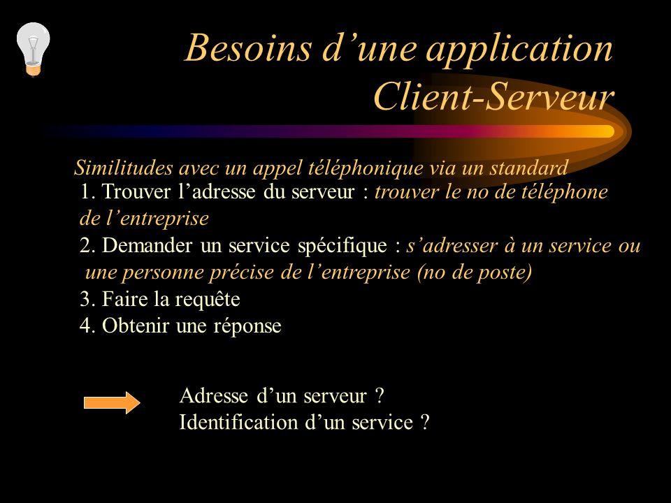 Besoins dune application Client-Serveur Similitudes avec un appel téléphonique via un standard 1. Trouver ladresse du serveur : trouver le no de télép
