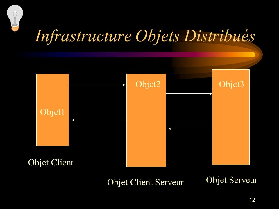 12 Infrastructure Objets Distribués Objet Client Objet Client Serveur Objet Serveur Objet1 Objet2Objet3