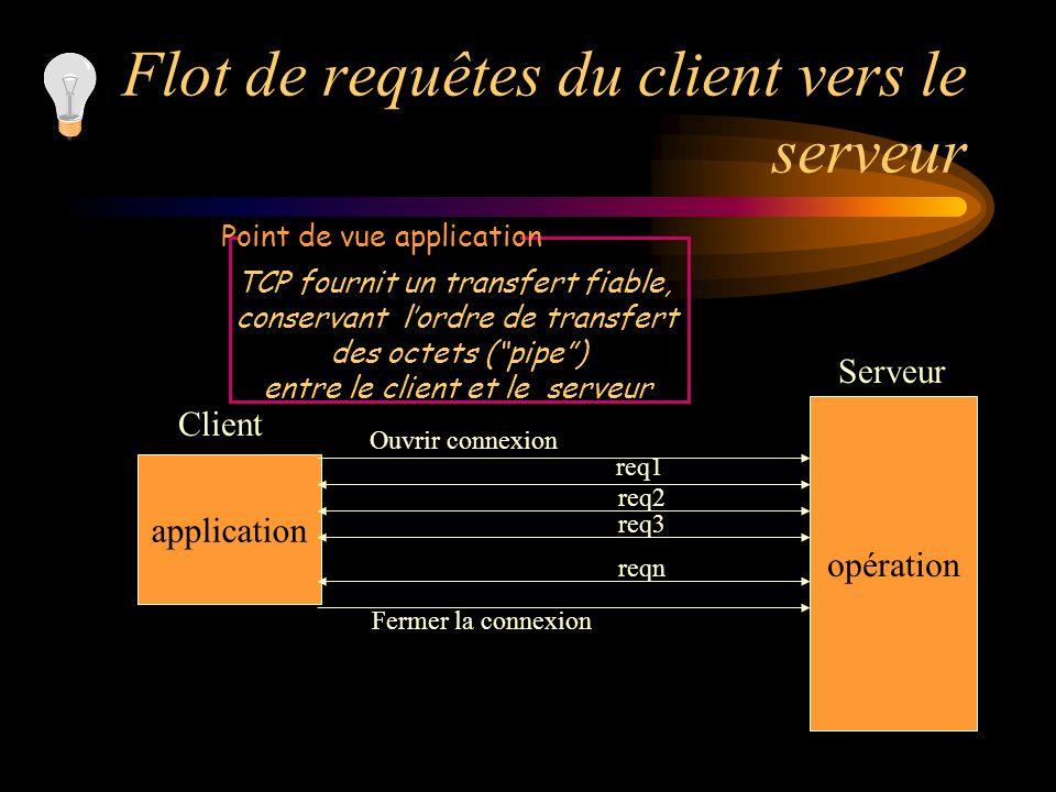 Flot de requêtes du client vers le serveur application opération Client Serveur Ouvrir connexion req1 req2 req3 reqn Fermer la connexion TCP fournit u