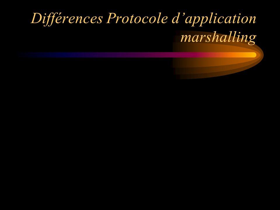 Différences Protocole dapplication marshalling