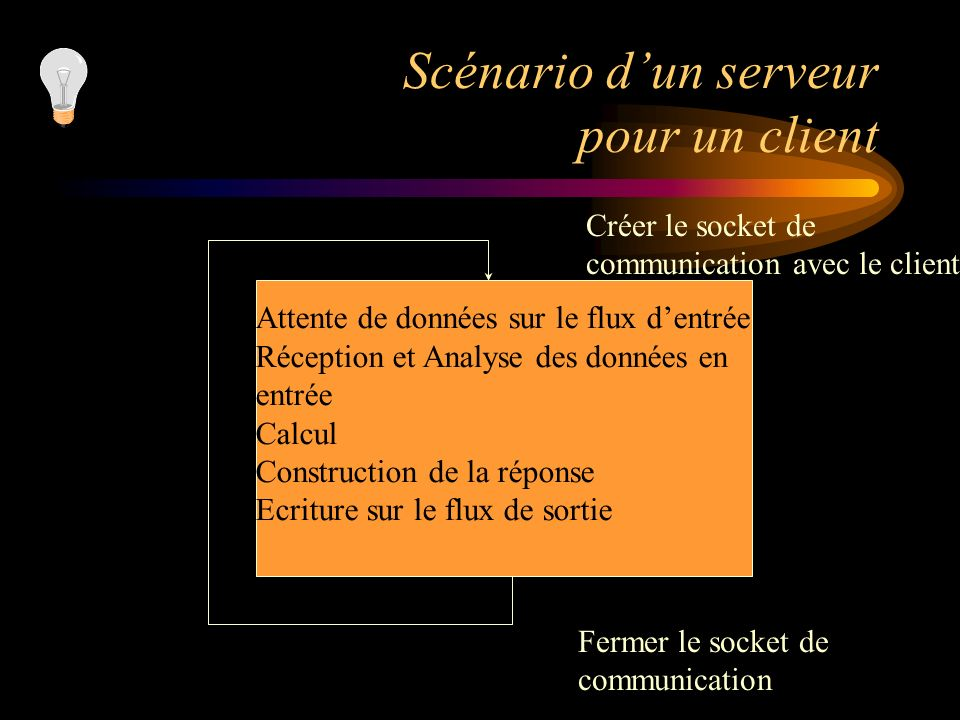 Scénario dun serveur pour un client Attente de données sur le flux dentrée Réception et Analyse des données en entrée Calcul Construction de la répons