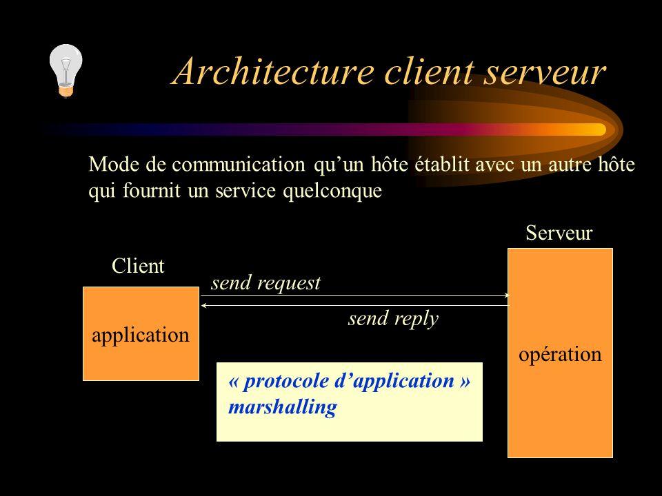 Architecture client serveur Mode de communication quun hôte établit avec un autre hôte qui fournit un service quelconque application opération Client
