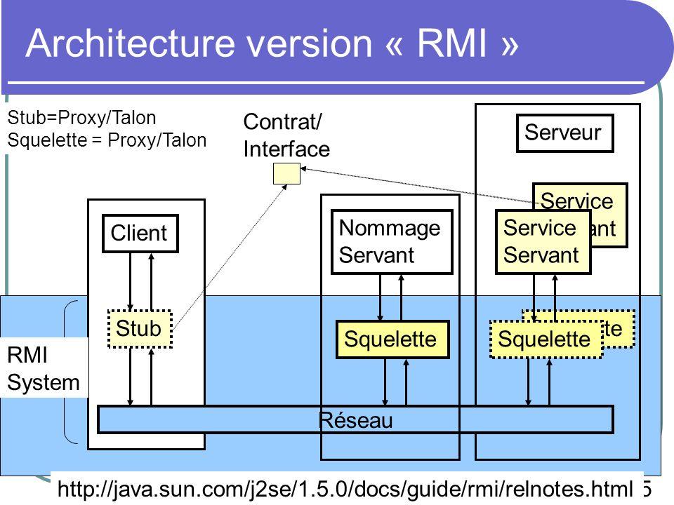 25 EPU SI4 - 2008 Squelette Service Servant Architecture version « RMI » Stub Réseau Client Contrat/ Interface Service Servant Squelette Nommage Servant Squelette RMI System http://java.sun.com/j2se/1.5.0/docs/guide/rmi/relnotes.html Stub=Proxy/Talon Squelette = Proxy/Talon Serveur