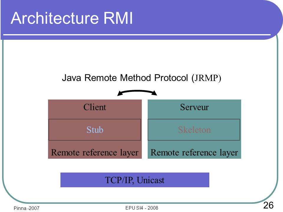 26 EPU SI4 - 2008 Architecture RMI Client Stub Remote reference layer Serveur Skeleton Remote reference layer TCP/IP, Unicast Java Remote Method Proto