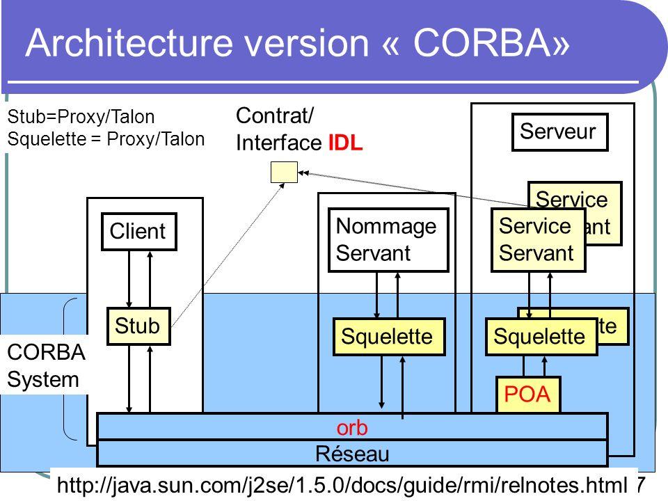37 EPU SI4 - 2008 Squelette Service Servant Architecture version « CORBA» Stub orb Nommage Servant Client Contrat/ Interface IDL Service Servant Squelette CORBA System http://java.sun.com/j2se/1.5.0/docs/guide/rmi/relnotes.html Stub=Proxy/Talon Squelette = Proxy/Talon Serveur POA Réseau