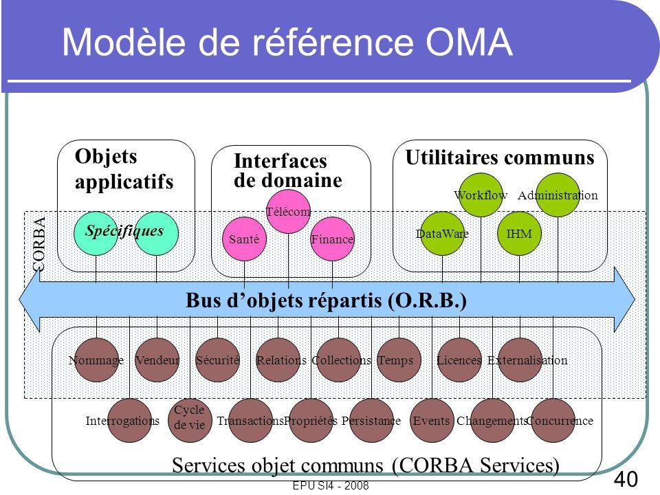 40 EPU SI4 - 2008 CORBA Modèle de référence OMA Bus dobjets répartis (O.R.B.) Licences TransactionsPersistancePropriétésChangementsEvents NommageVende
