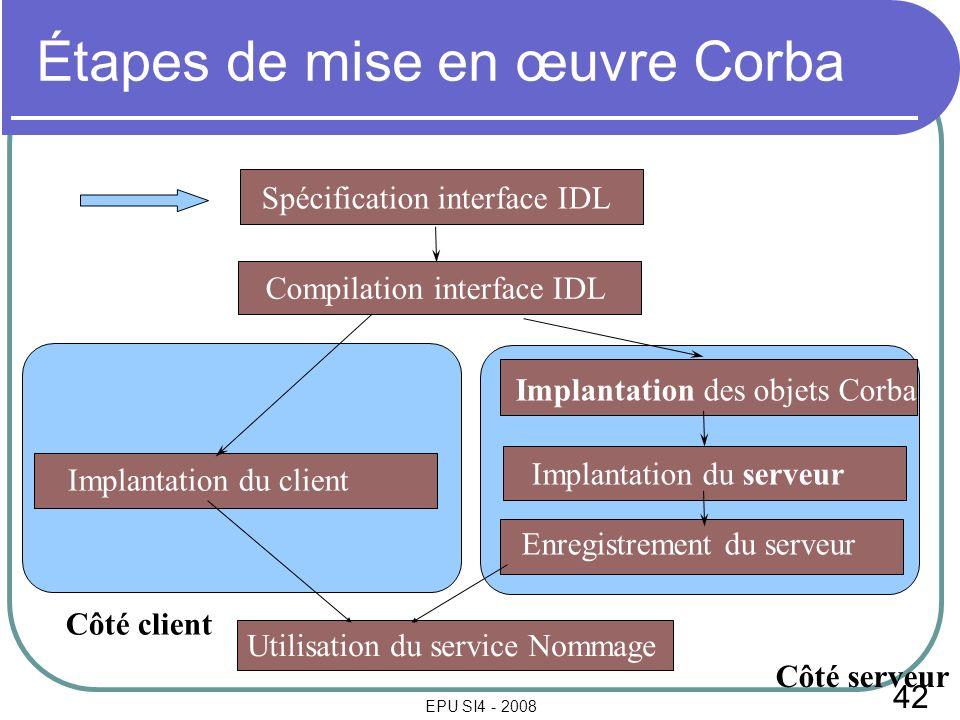 42 EPU SI4 - 2008 Étapes de mise en œuvre Corba Spécification interface IDL Compilation interface IDL Implantation des objets Corba Implantation du se