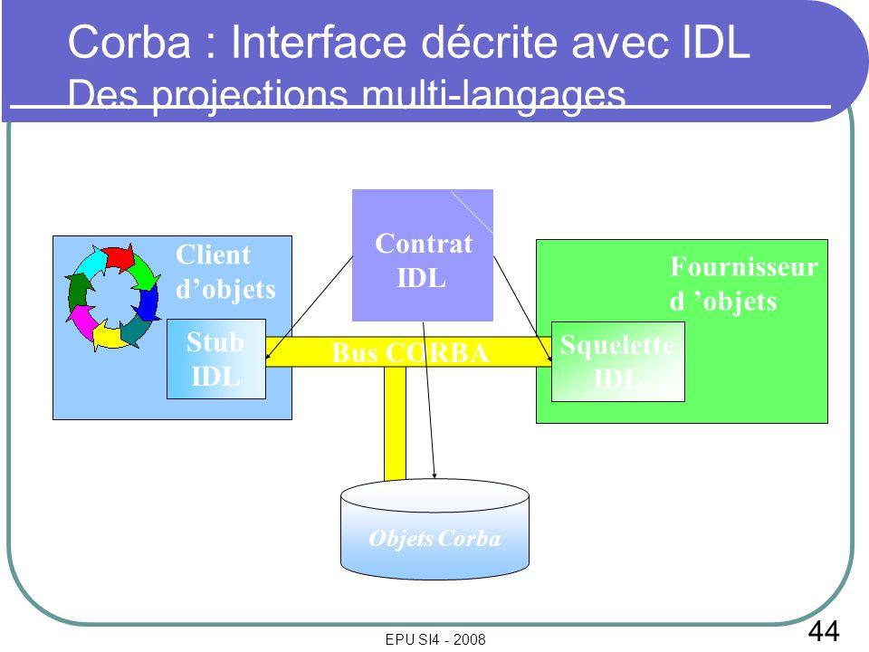 44 EPU SI4 - 2008 Contrat IDL Bus CORBA Squelette IDL Stub IDL Fournisseur d objets Client dobjets Corba : Interface décrite avec IDL Des projections multi-langages Objets Corba