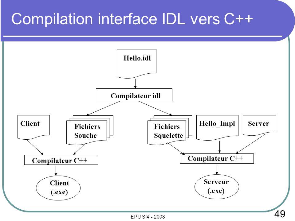 49 EPU SI4 - 2008 Compilation interface IDL vers C++ Hello.idl Compilateur idl ClientHello_Impl Compilateur C++ Fichiers Souche Fichiers Squelette Cli