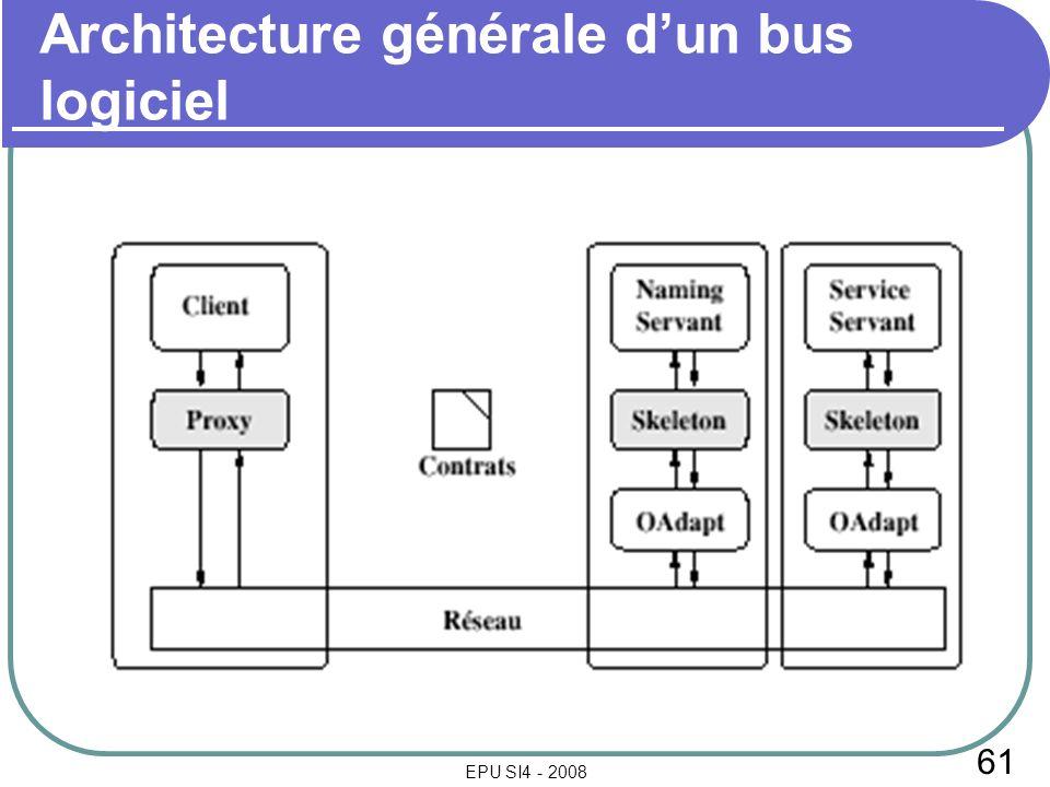 61 EPU SI4 - 2008 Architecture générale dun bus logiciel