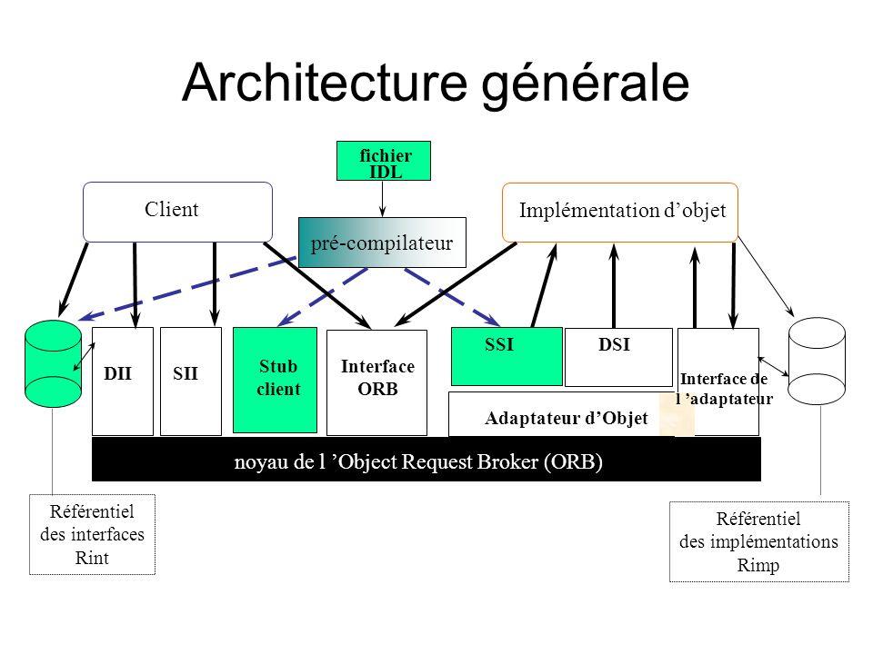 pré-compilateur fichier IDL Client Implémentation dobjet DII Stub client Interface ORB Référentiel des interfaces Rint Référentiel des implémentations