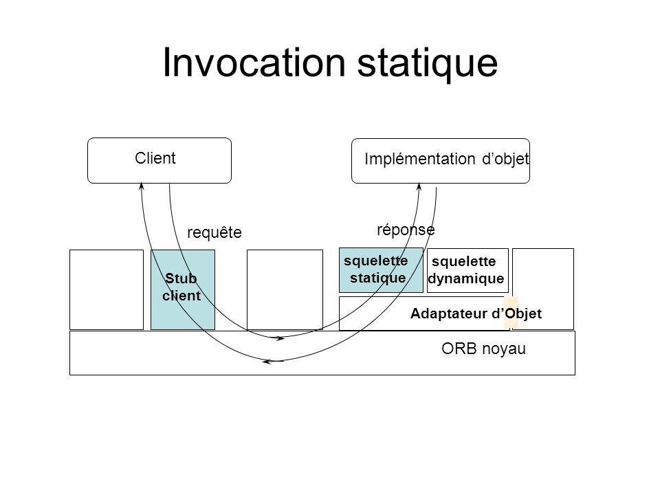 Invocation statique Client Implémentation dobjet Stub client Adaptateur dObjet ORB noyau squelette statique requête réponse squelette dynamique