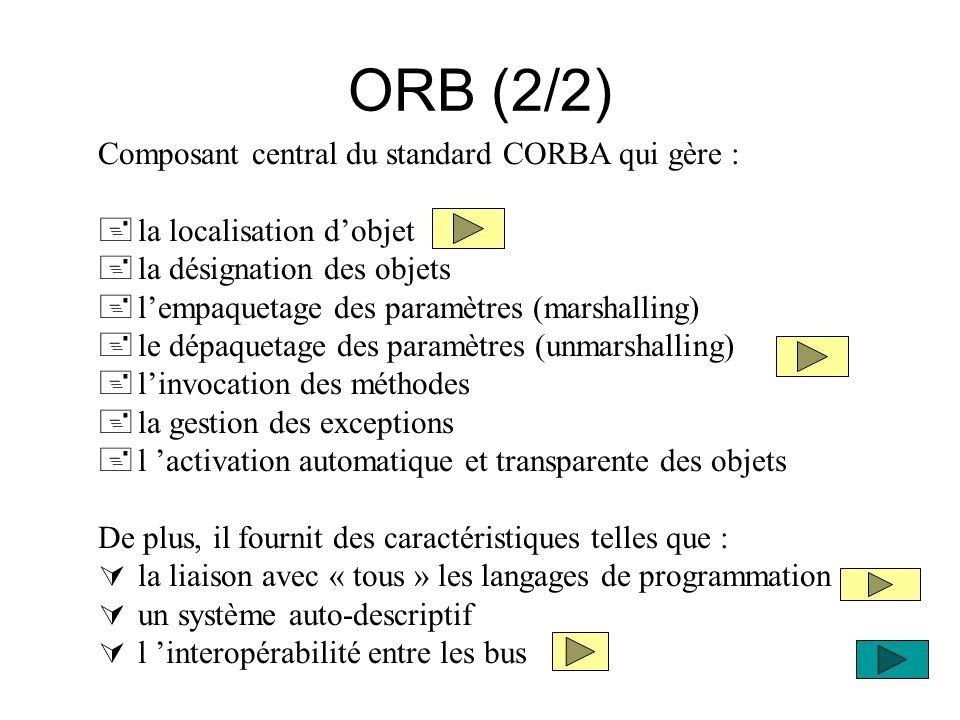 ORB (2/2) Composant central du standard CORBA qui gère : +la localisation dobjet +la désignation des objets +lempaquetage des paramètres (marshalling)