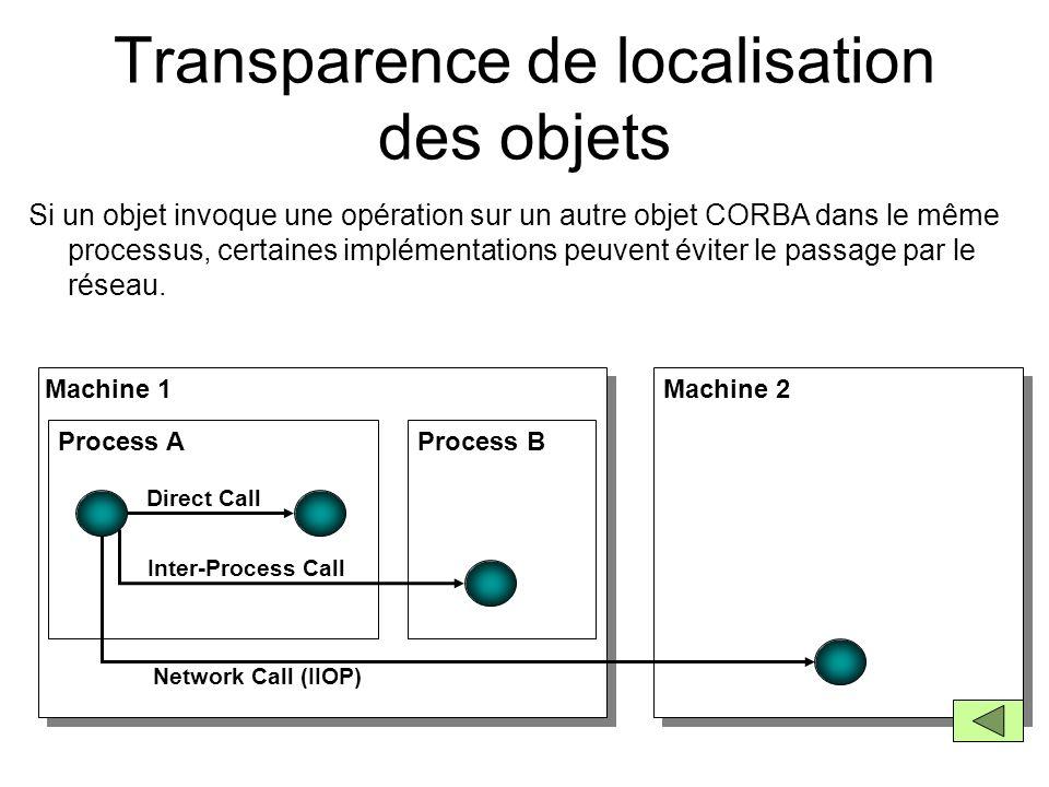 Transparence de localisation des objets Si un objet invoque une opération sur un autre objet CORBA dans le même processus, certaines implémentations p