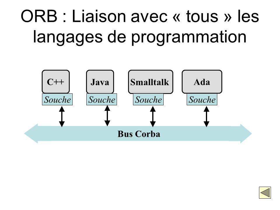 Bus Corba C++ Souche Java Souche Smalltalk Souche Ada Souche ORB : Liaison avec « tous » les langages de programmation