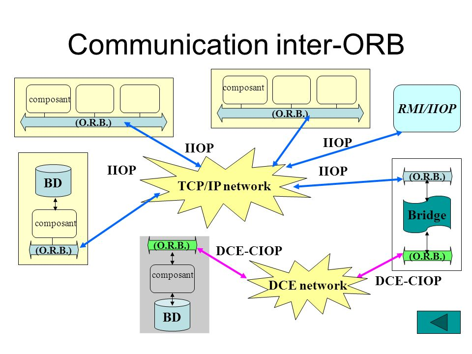 IIOP: CORBA and Interoperability CORBA 1.2 provided portability –An application developed for one ORB can be recompiled for another ORB CORBA 2.0 provides interoperability through the IIOP protocol –An object on one ORB can communicate with an object on another ORB mandatory optional CORBA 2.0 General Inter-ORB Protocol (GIOP) Internet Inter-ORB Protocol ( IIOP ) TCP/ IP Environment Specific Inter-ORB Protocol (ESIOP) Other e.g.: OSI IPX/SPX...