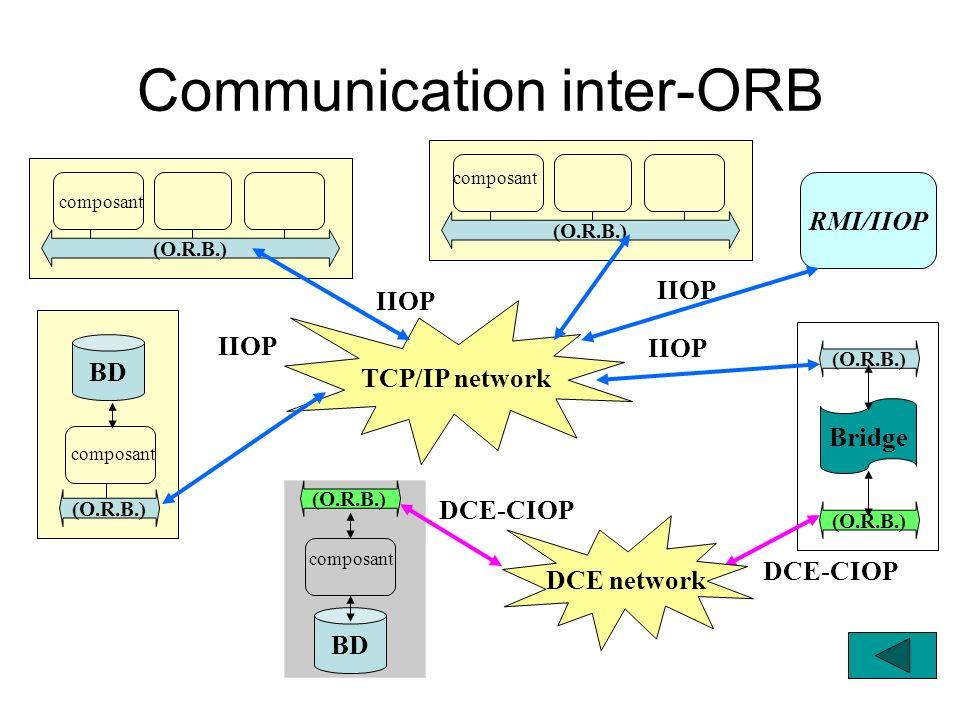 (O.R.B.) composant TCP/IP network (O.R.B.) composant IIOP (O.R.B.) composant BD IIOP (O.R.B.) Bridge (O.R.B.) IIOP DCE-CIOP (O.R.B.) BD composant DCE