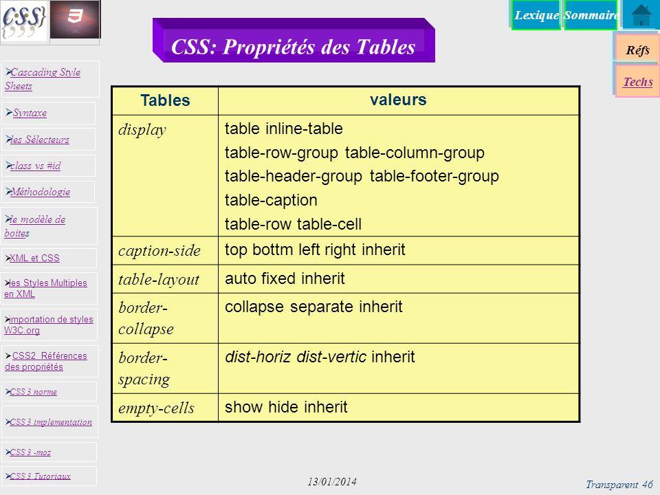 Lexique Réfs Techs Cascading Style Sheets Cascading Style Sheets Syntaxe Syntaxe les Sélecteurs le modèle de boites le modèle de boites XML et CSS CSS