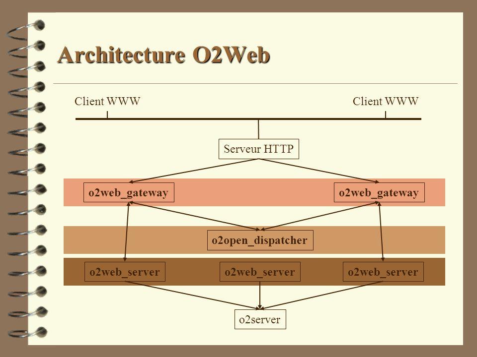 Architecture O2Web o2open_dispatcher o2web_server o2server o2web_gateway Serveur HTTP Client WWW