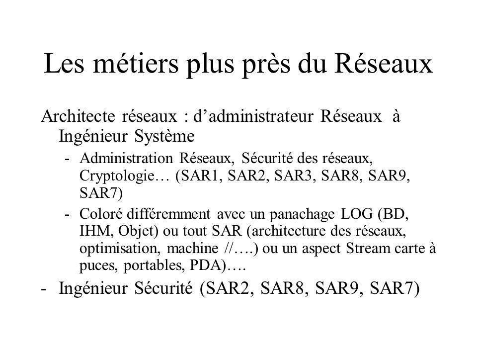 Les métiers plus près du Réseaux Architecte réseaux : dadministrateur Réseaux à Ingénieur Système -Administration Réseaux, Sécurité des réseaux, Cryptologie… (SAR1, SAR2, SAR3, SAR8, SAR9, SAR7) -Coloré différemment avec un panachage LOG (BD, IHM, Objet) ou tout SAR (architecture des réseaux, optimisation, machine //….) ou un aspect Stream carte à puces, portables, PDA)….