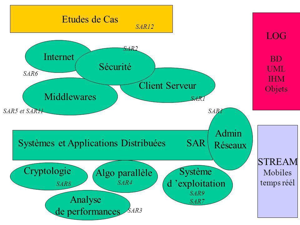 Systèmes et Applications Distribuées SAR Middlewares Client Serveur SAR5 et SAR11 SAR1 Internet SAR6 Sécurité SAR2 Etudes de Cas SAR12 Cryptologie SAR8 Algo parallèle SAR4 Système d exploitation SAR9 SAR7 Admin Réseaux SAR1 Analyse de performances SAR3 LOG BD UML IHM Objets STREAM Mobiles temps réél