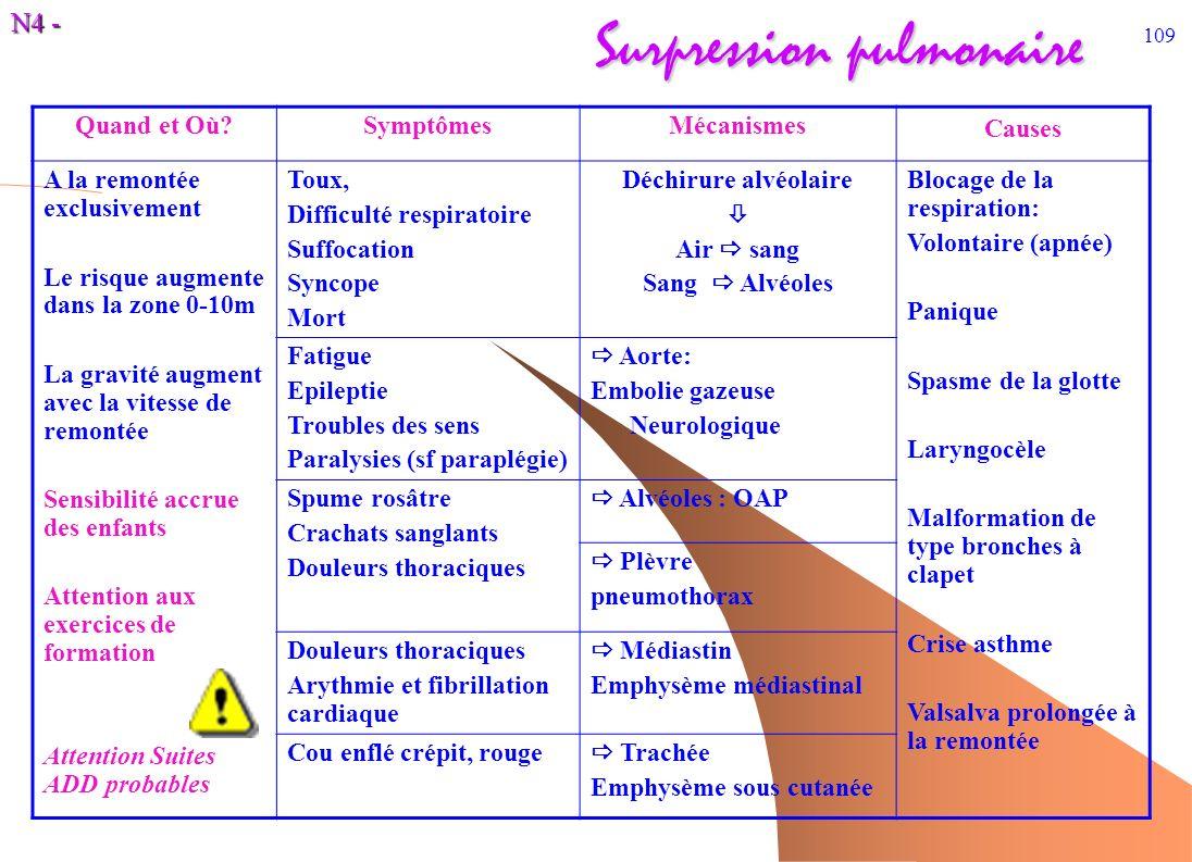 N4 - 109 Surpression pulmonaire Quand et Où?SymptômesMécanismes Causes A la remontée exclusivement Le risque augmente dans la zone 0-10m La gravité au