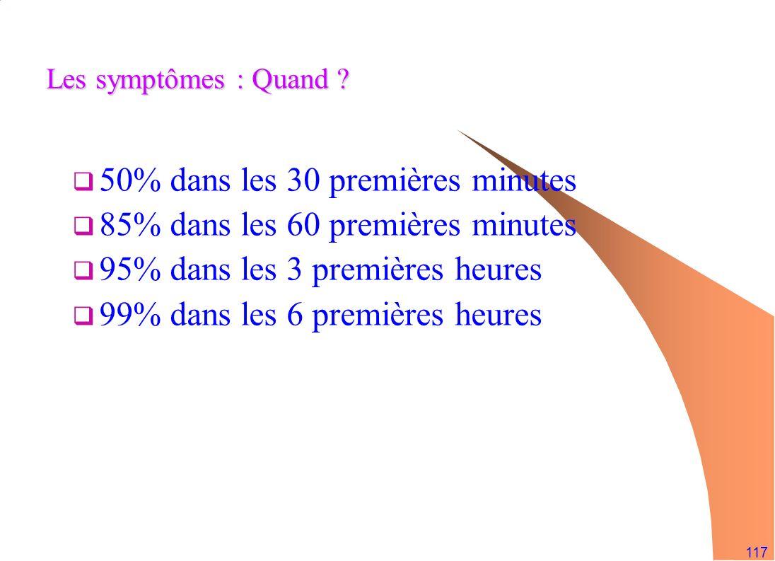 117 Les symptômes : Quand ? 50% dans les 30 premières minutes 85% dans les 60 premières minutes 95% dans les 3 premières heures 99% dans les 6 premièr