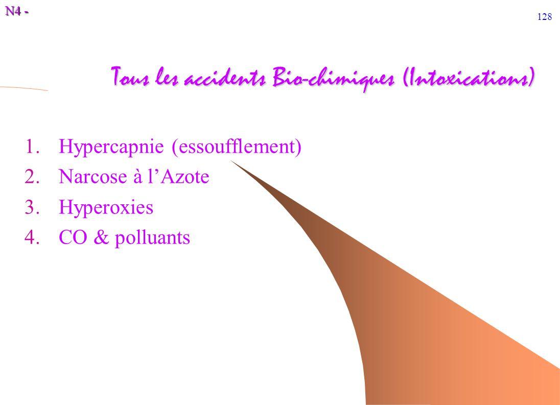 N4 - 128 Tous les accidents Bio-chimiques (Intoxications) 1.Hypercapnie (essoufflement) 2.Narcose à lAzote 3.Hyperoxies 4.CO & polluants