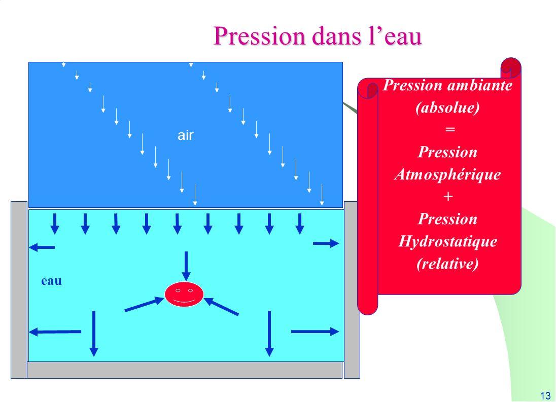 13 Pression dans leau air eau Pression ambiante (absolue) = Pression Atmosphérique + Pression Hydrostatique (relative)