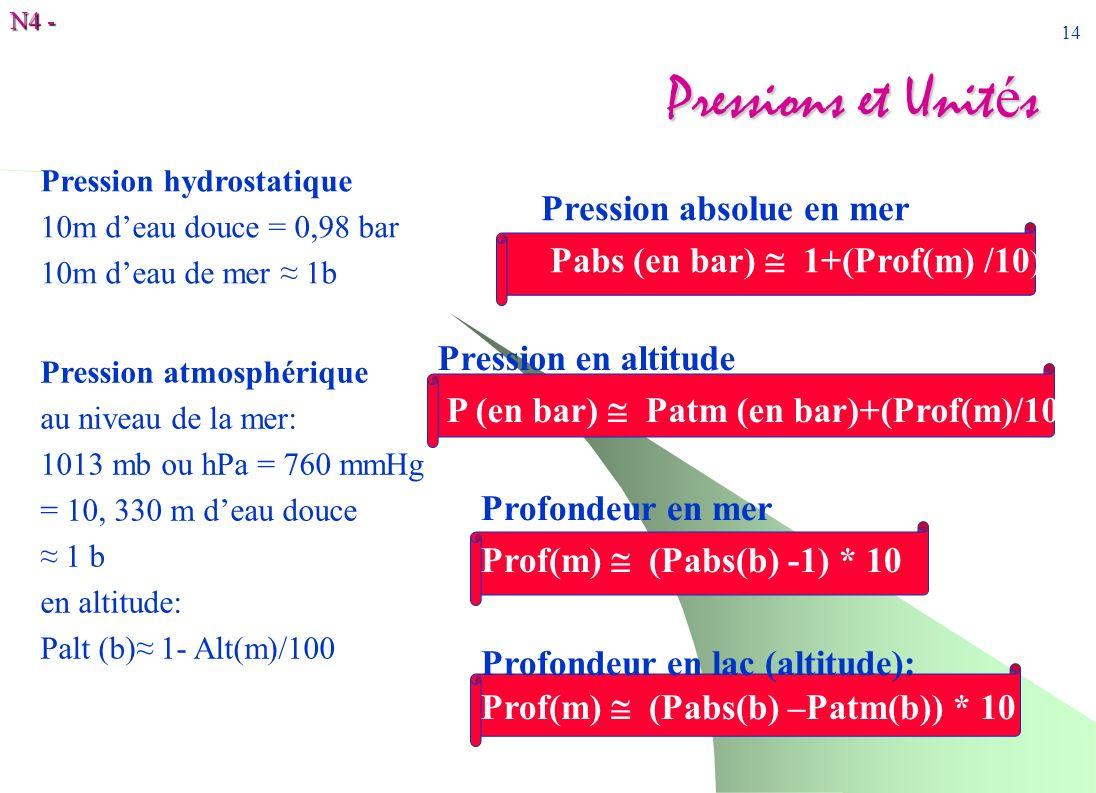 N4 - 14 Pressions et Unit é s Pression atmosphérique au niveau de la mer: 1013 mb ou hPa = 760 mmHg = 10, 330 m deau douce 1 b en altitude: Palt (b) 1