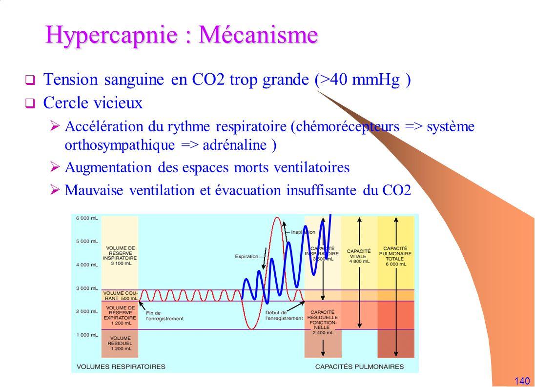 140 Hypercapnie : Mécanisme Tension sanguine en CO2 trop grande (>40 mmHg ) Cercle vicieux Accélération du rythme respiratoire (chémorécepteurs => sys