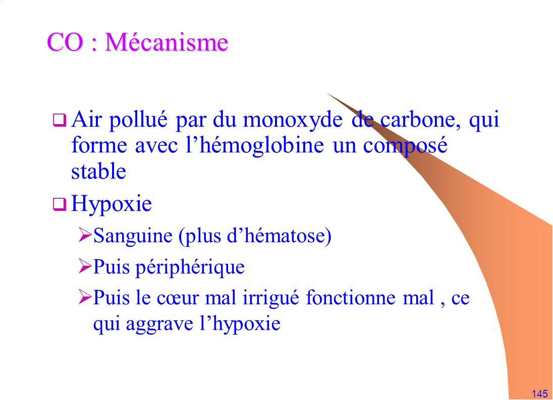 145 CO : Mécanisme Air pollué par du monoxyde de carbone, qui forme avec lhémoglobine un composé stable Hypoxie Sanguine (plus dhématose) Puis périphé