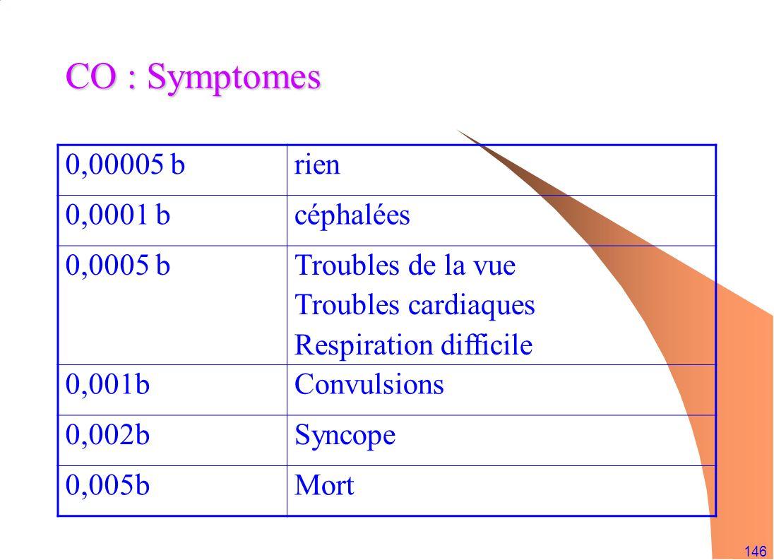 146 CO : Symptomes 0,00005 brien 0,0001 bcéphalées 0,0005 bTroubles de la vue Troubles cardiaques Respiration difficile 0,001bConvulsions 0,002bSyncop