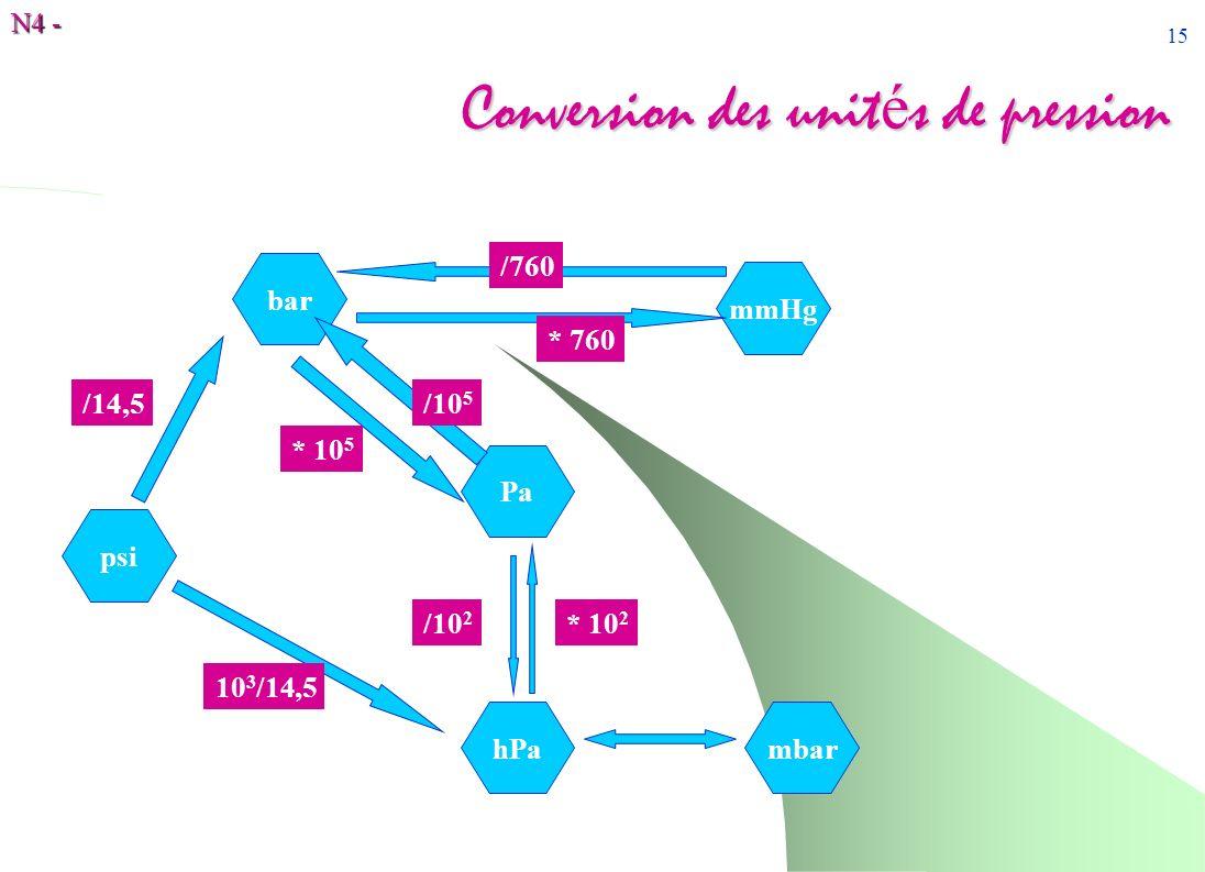 N4 - 15 Conversion des unit é s de pression bar mmHg Pa hPa * 10 2 /10 2 * 760 /760 * 10 5 /10 5 psi 10 3 /14,5 /14,5 mbar