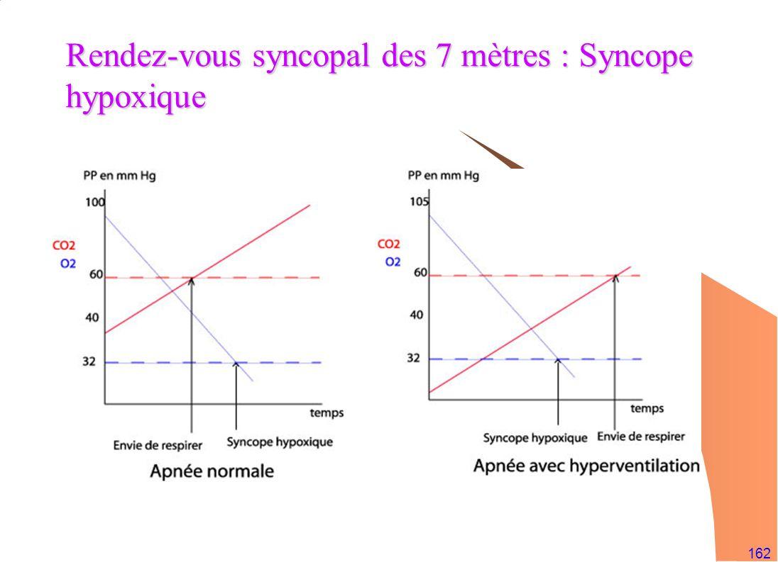162 Rendez-vous syncopal des 7 mètres : Syncope hypoxique