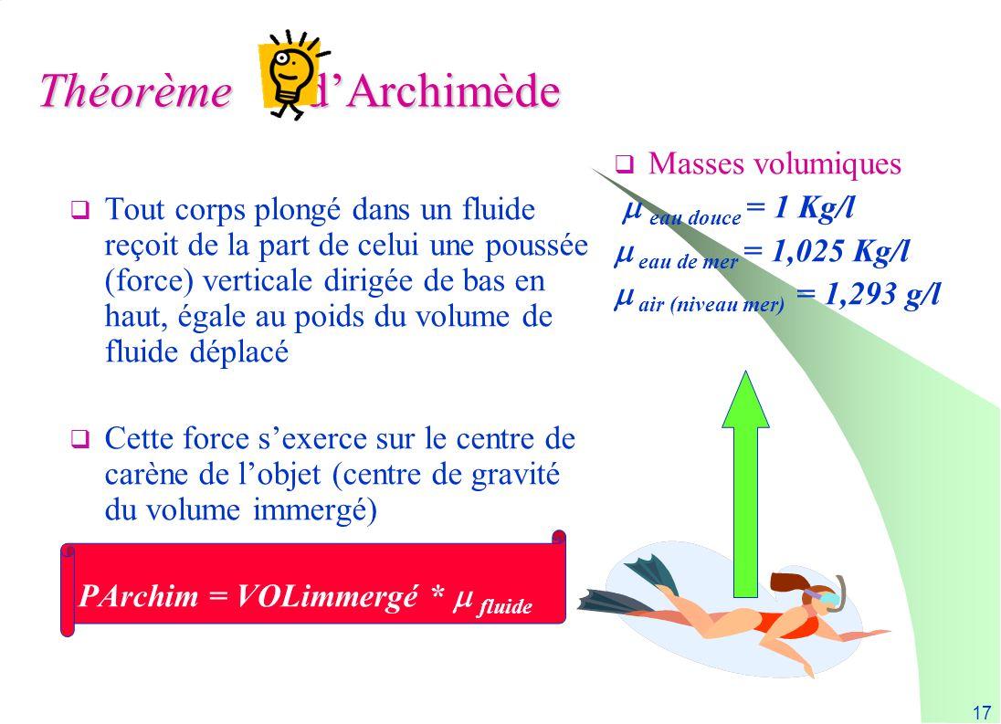 17 Théorème dArchimède Tout corps plongé dans un fluide reçoit de la part de celui une poussée (force) verticale dirigée de bas en haut, égale au poid