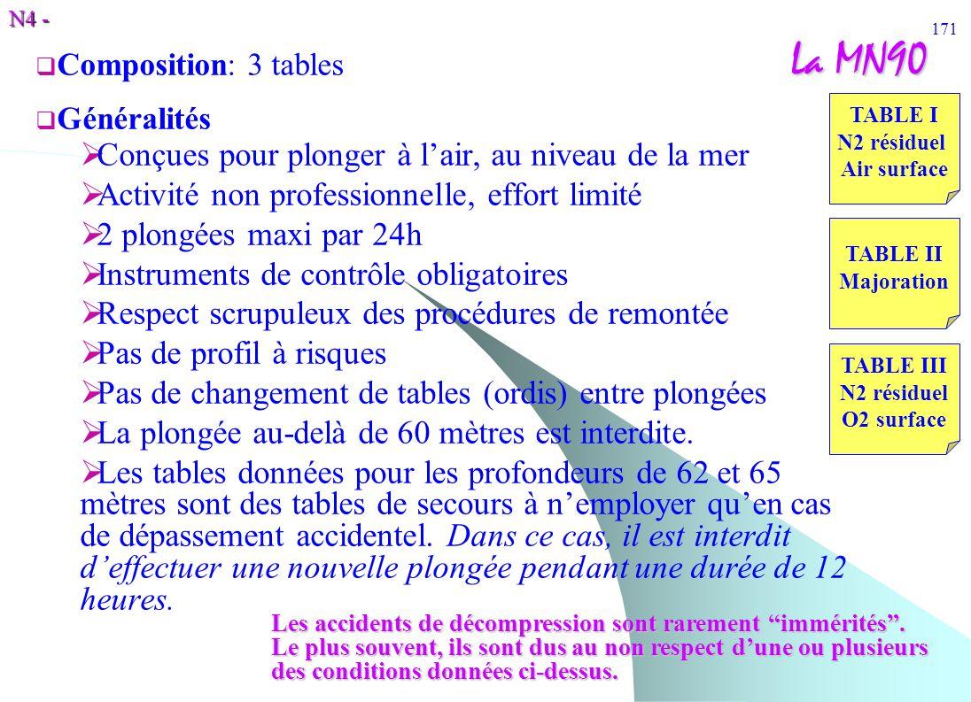 N4 - 171 La MN90 Composition: 3 tables Généralités Conçues pour plonger à lair, au niveau de la mer Activité non professionnelle, effort limité 2 plon