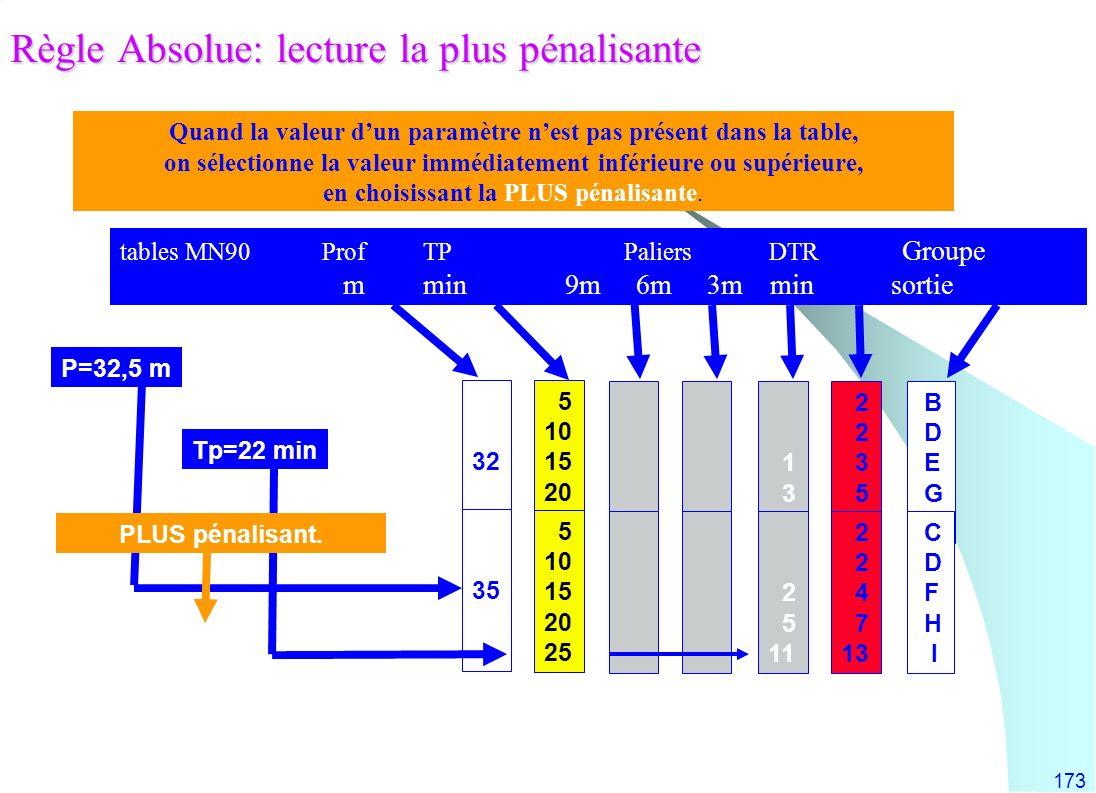 173 Règle Absolue: lecture la plus pénalisante Tp=22 min P=32,5 m 5 10 15 20 25 5 10 15 20 25 1 3 6 2 5 11 2 3 5 8 2 4 7 13 B D E G H C D F H I 32 35