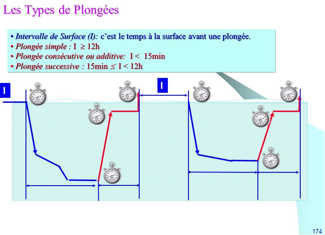 174 Intervalle de Surface (I): cest le temps à la surface avant une plongée. Intervalle de Surface (I): cest le temps à la surface avant une plongée.