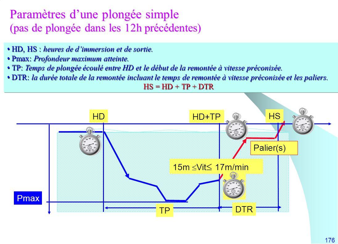 176 HD, HS : heures de dimmersion et de sortie. HD, HS : heures de dimmersion et de sortie. Pmax: Profondeur maximum atteinte. Pmax: Profondeur maximu