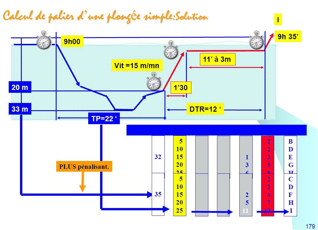 179 Calcul de palier d une plong é e simple: Solution 9h00 9h 35 33 m TP=22 DTR=12 11 à 3m Vit =15 m/mn 5 10 15 20 25 5 10 15 20 25 1 3 6 2 5 11 2 3 5