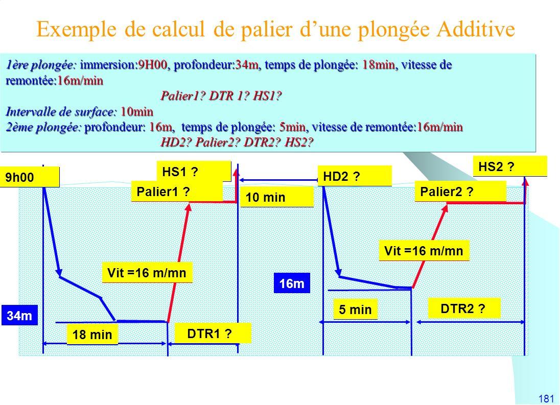 181 1ère plongée: immersion:9H00, profondeur:34m, temps de plongée: 18min, vitesse de remontée:16m/min Palier1? DTR 1? HS1? Intervalle de surface: 10m