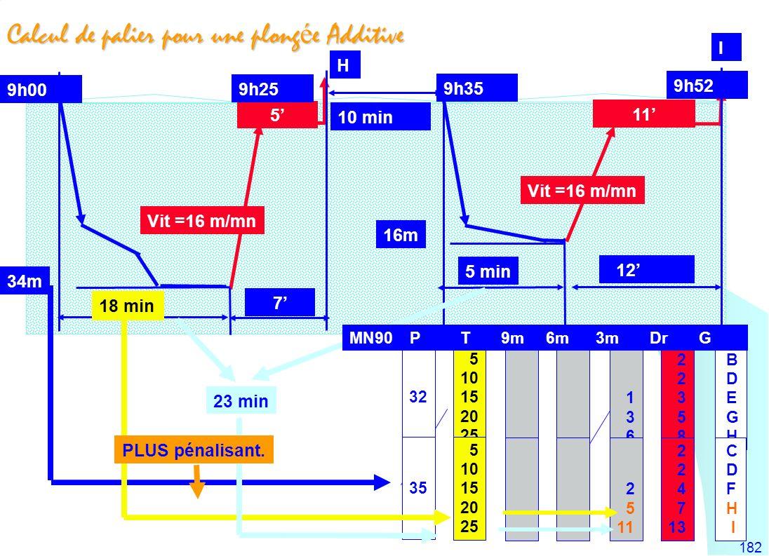 182 Calcul de palier pour une plong é e Additive 10 min 9h00 18 min 7 Vit =16 m/mn 5 min 12 23 min 34m 5 10 15 20 25 5 10 15 20 25 1 3 6 2 5 11 2 3 5