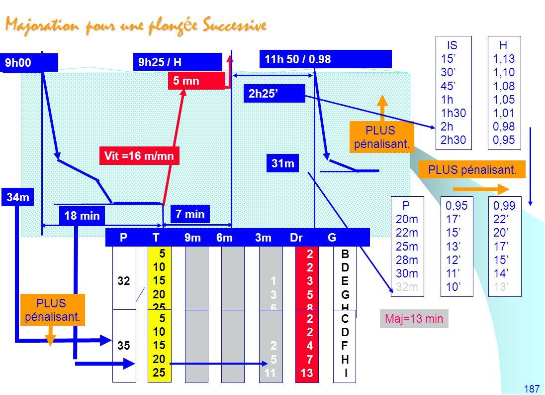 187 Majoration pour une plong é e Successive 2h25 9h00 18 min 7 min Vit =16 m/mn 34m 31m 5 mn 9h25 / H 11h 50 / 0.98 5 10 15 20 25 5 10 15 20 25 1 3 6