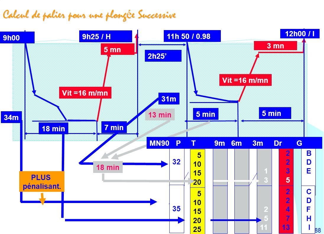 188 Calcul de palier pour une plong é e Successive 2h25 9h00 18 min Vit =16 m/mn 5 min 18 min 34m 5 10 15 20 25 5 10 15 20 25 1 3 6 2 5 11 2 3 5 8 2 4