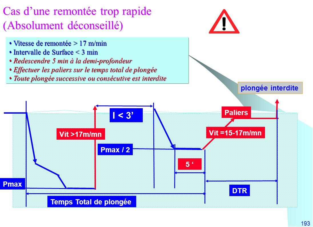 193 Vitesse de remontée > 17 m/min Vitesse de remontée > 17 m/min Intervalle de Surface < 3 min Intervalle de Surface < 3 min Redescendre 5 min à la d