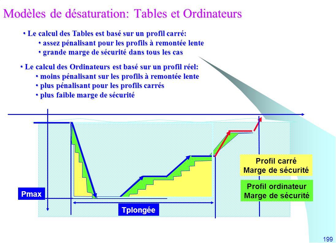 199 Le calcul des Tables est basé sur un profil carré: Le calcul des Tables est basé sur un profil carré: assez pénalisant pour les profils à remontée