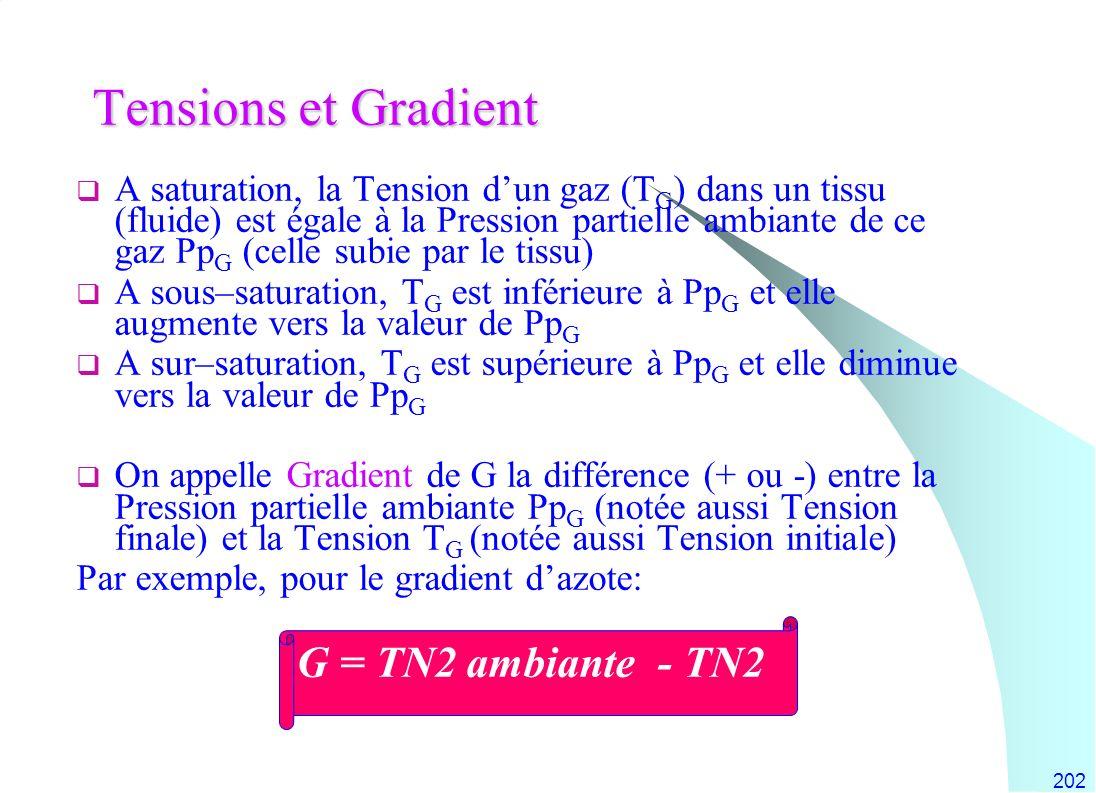 202 Tensions et Gradient A saturation, la Tension dun gaz (T G ) dans un tissu (fluide) est égale à la Pression partielle ambiante de ce gaz Pp G (cel