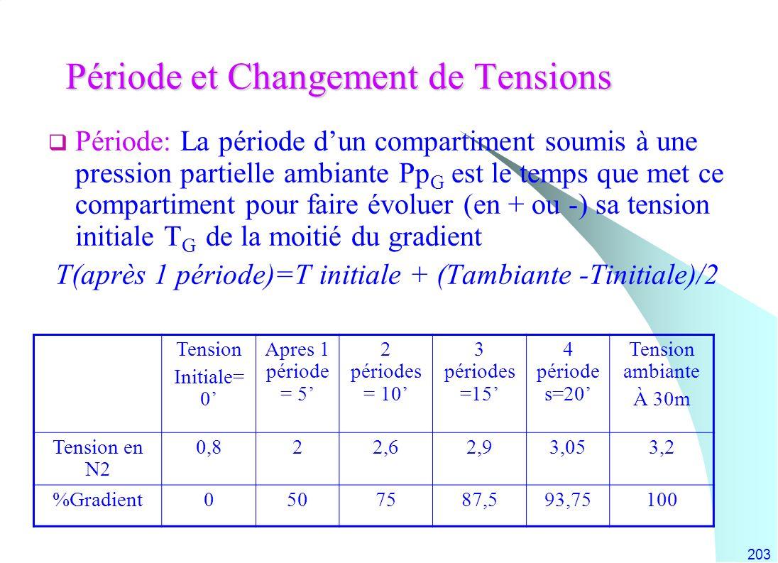 203 Période et Changement de Tensions Période: La période dun compartiment soumis à une pression partielle ambiante Pp G est le temps que met ce compa