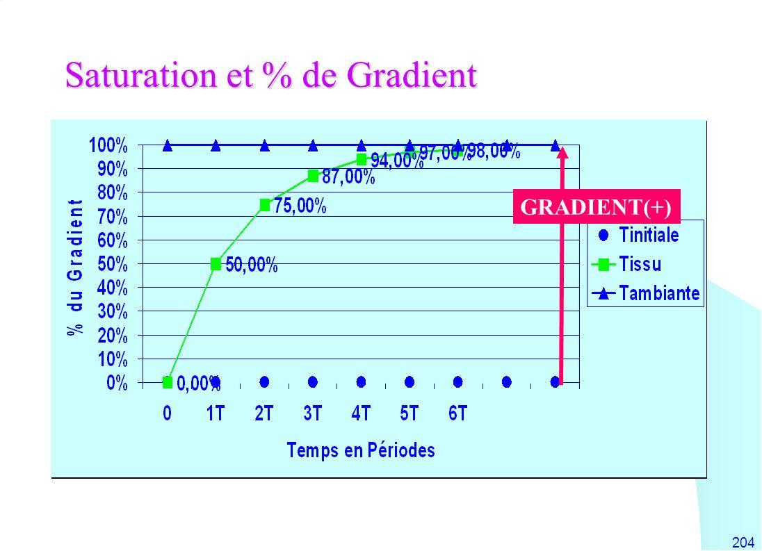 204 Saturation et % de Gradient GRADIENT(+)